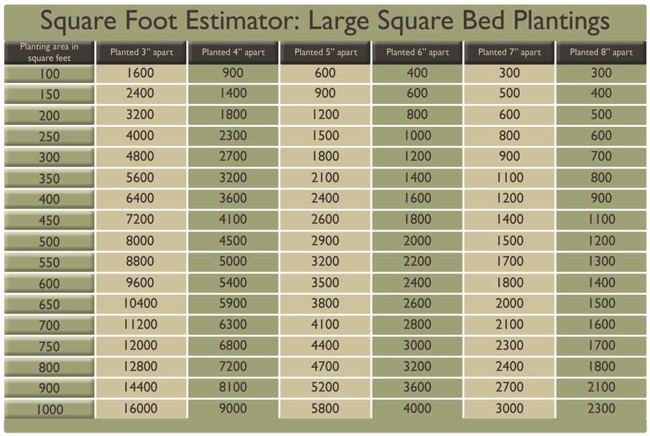 Square Foot Estimator